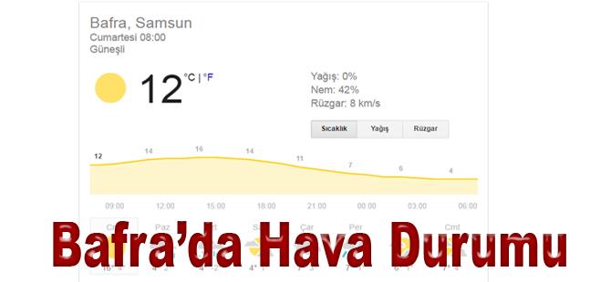 Bafra'da Hava Durumu