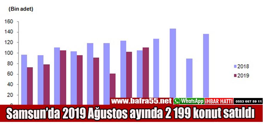 Samsun'da2019 Ağustos ayında 2 199 konut satıldı