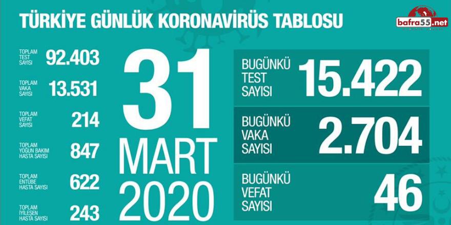 Koronavirüs vaka ve ölüm sayısı yükseldi