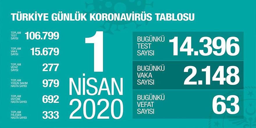 Türkiye'de Koronavirüs ölü ve vaka sayısı artıyor !
