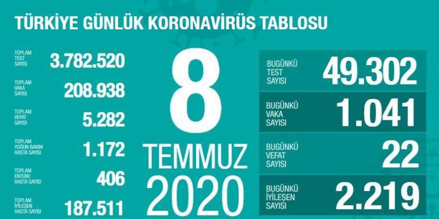 8 Temmuz Koronavirüs Vaka Sayısı