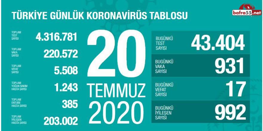 Koronavirüste Son Vaka Sayısı Açıklandı