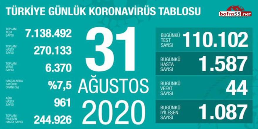 Koronavirüste Sayılar Artıyor!