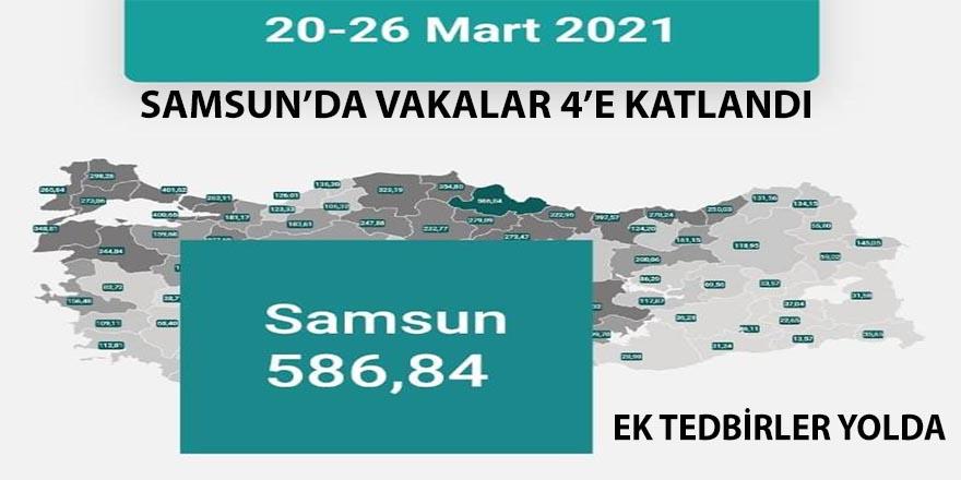 Samsun'da vakalar 4'e katlandı: 8-14 Şubat 171, 27 Mart-2 Nisan 678,72
