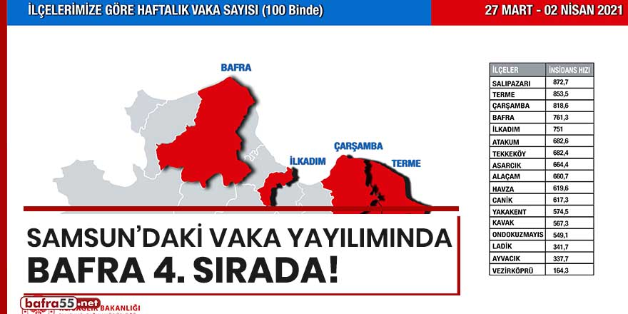 Samsun'daki vaka yayılımında Bafra 4'üncü sırada!