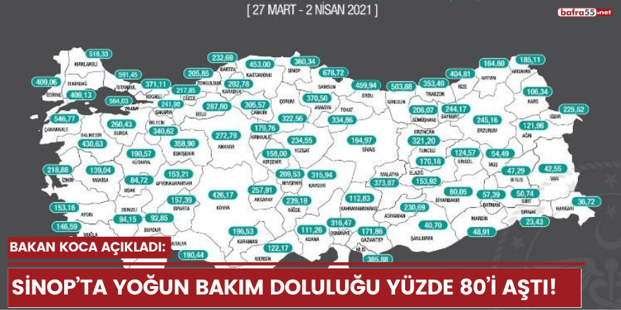 Bakan Koca açıkladı: Sinop'ta yoğun bakım doluluğu yüzde 80'i aştı!