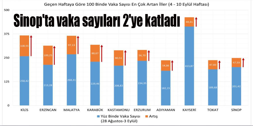 Sinop'ta vaka sayıları 2'ye katladı