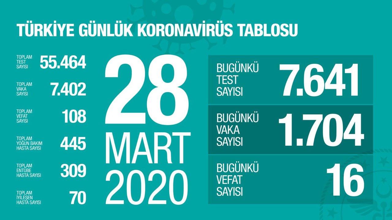 Sağlık Bakanı açıkladı 28 Mart 2020